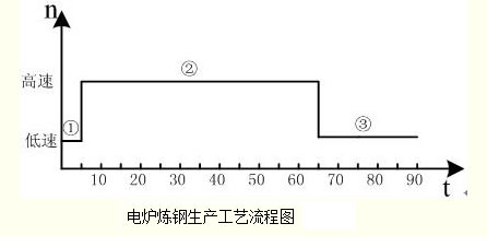 电炉变压器原理接线图